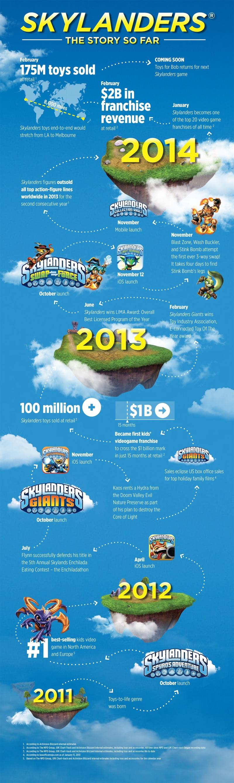 Skylanders Infografik